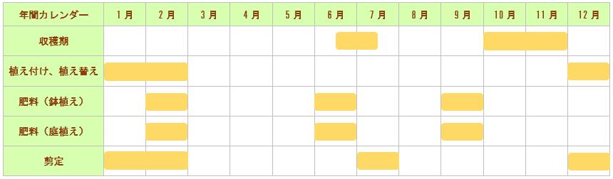ラズベリー栽培カレンダー
